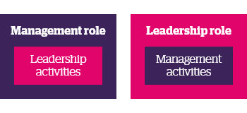 Management role and leadership role